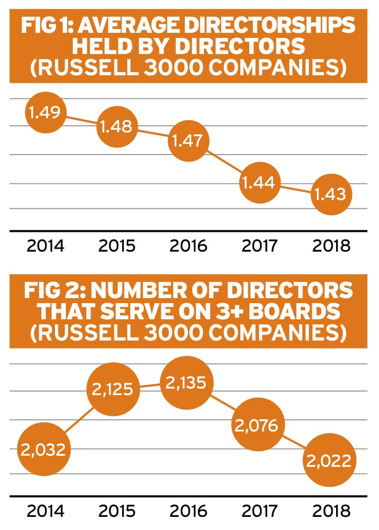 Spotlight on overboarding Ethical Boardroom
