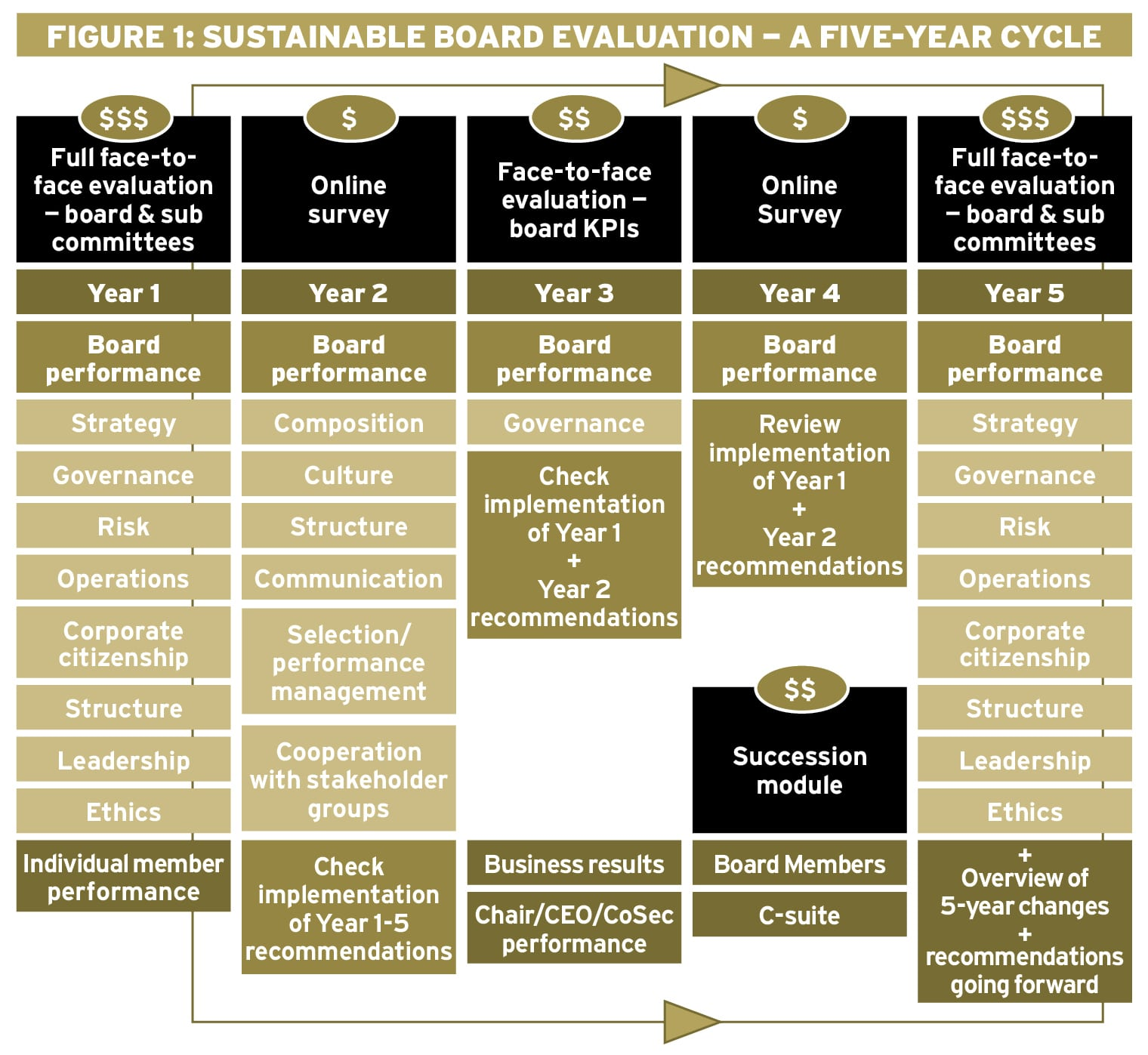 The case for sustainable board evaluation Ethical Boardroom