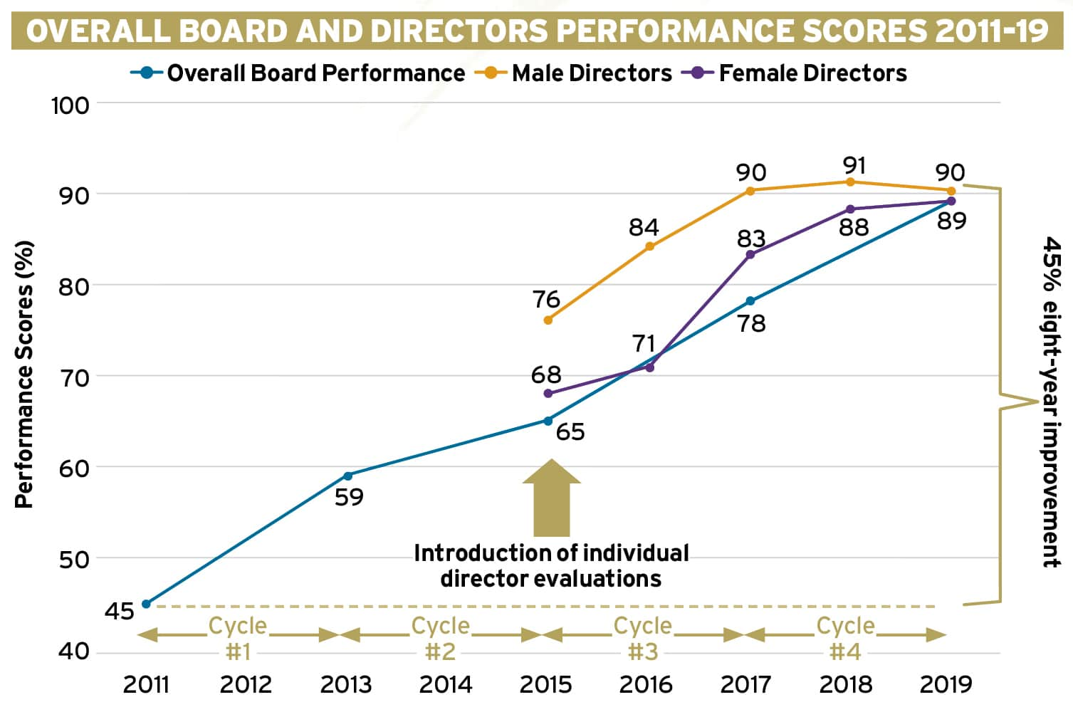 Leveraging the value of female directors Ethical Boardroom