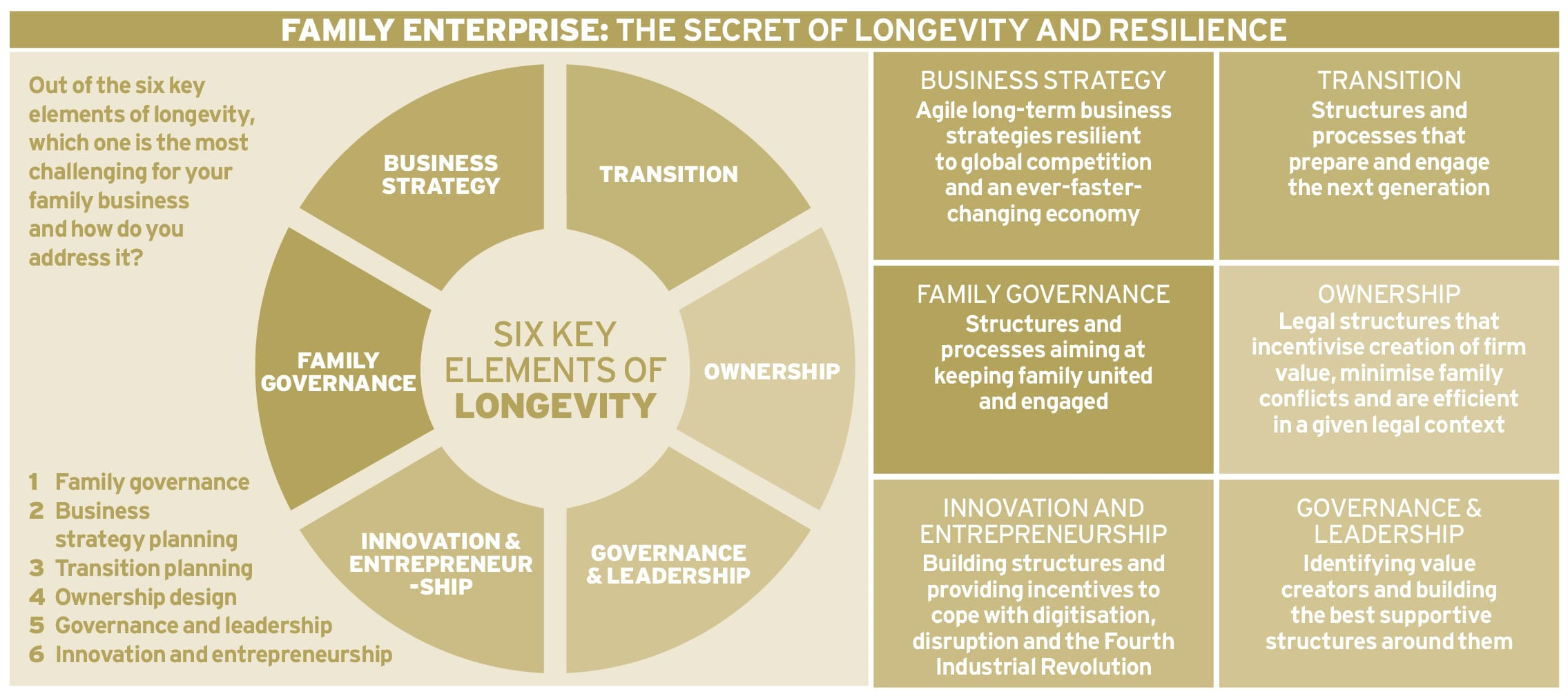 The six secrets of longevity Ethical Boardroom