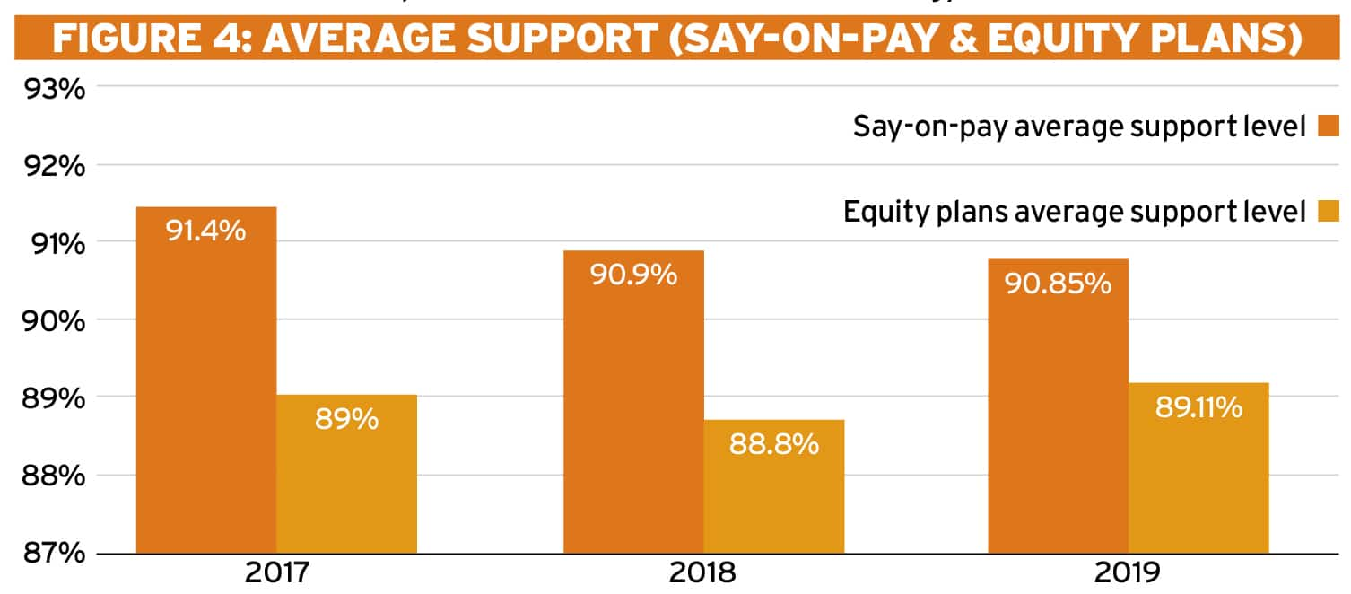 What you need to know heading into the 2020 proxy season Ethical Boardroom