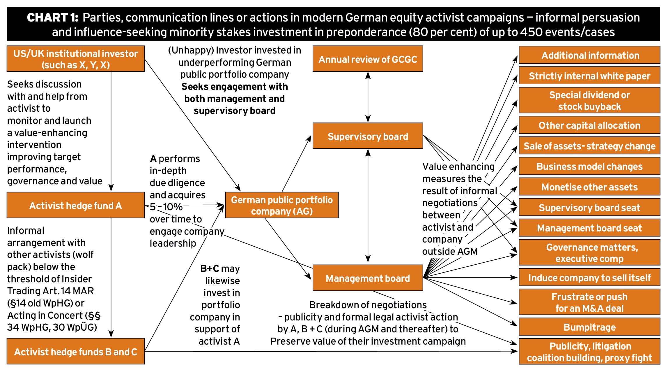 Strategic battles in German boardrooms Ethical Boardroom