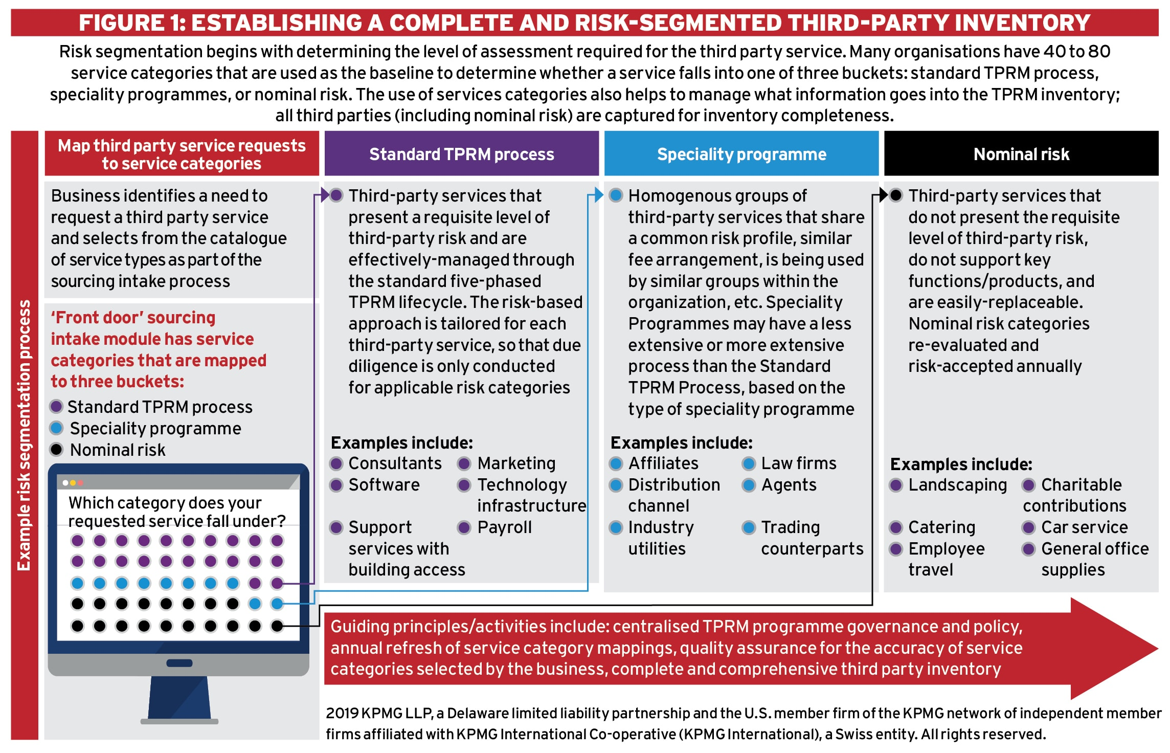 Managing third party risk Ethical Boardroom
