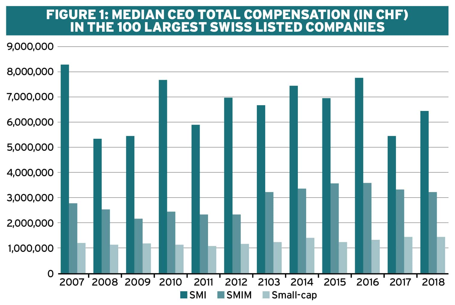 Executive remuneration trends in Switzerland Ethical Boardroom