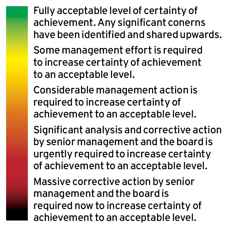 Are we using weak first line risk governance? Ethical Boardroom