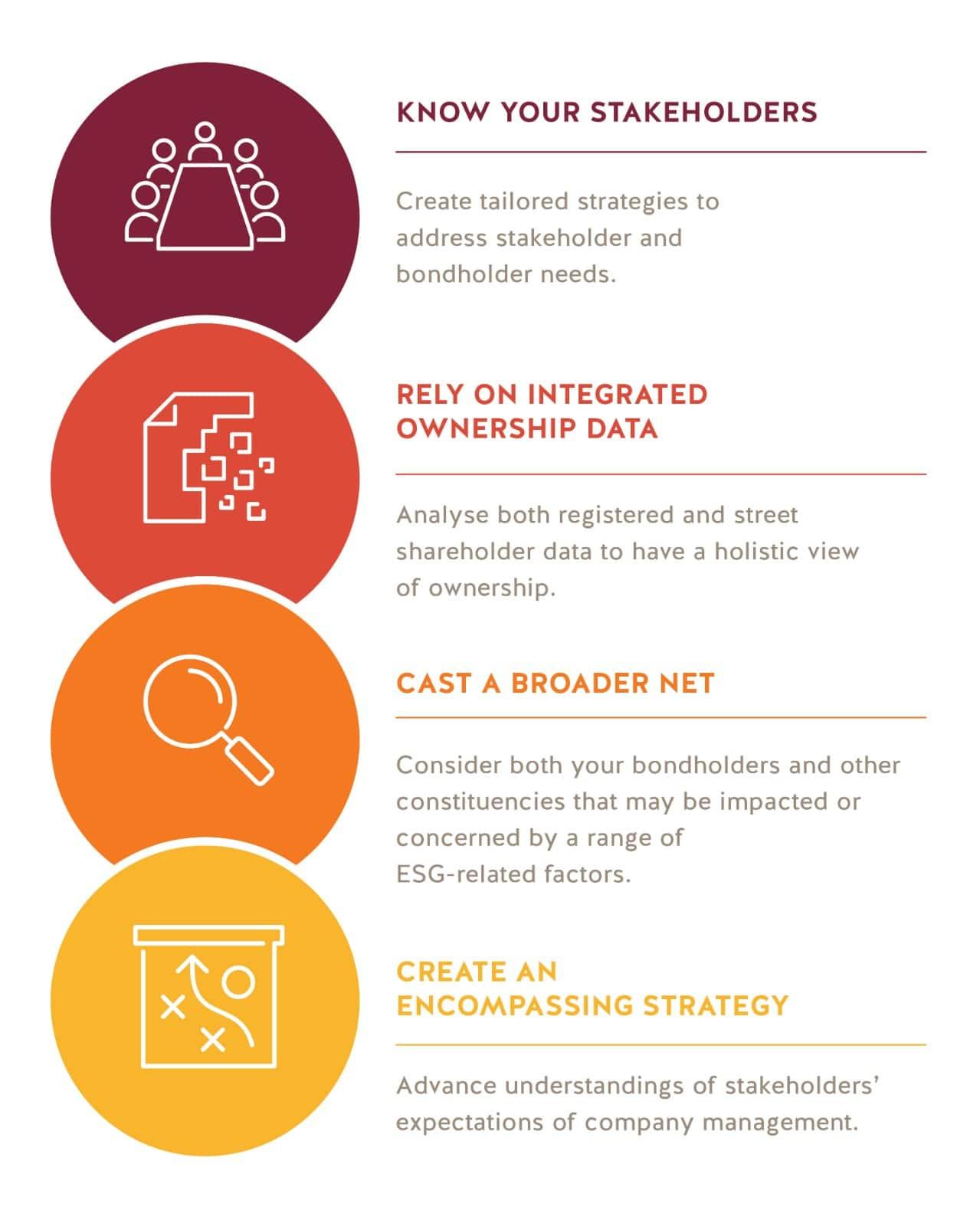 Next-Generation Shareholder Intelligence Ethical Boardroom